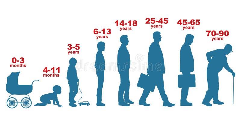 Uomo nelle et? differenti Fasi di crescita, generazione della gente illustrazione di stock