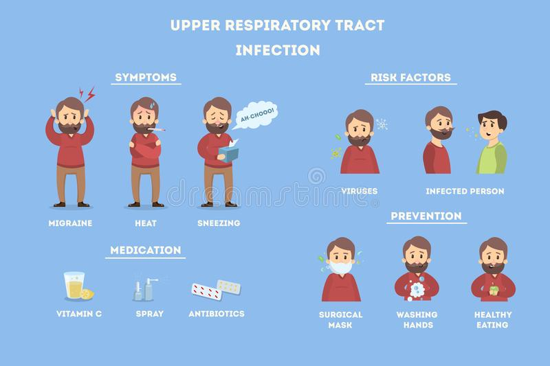 Upper respiratory tract infections. Illness infographics on men stock illustration