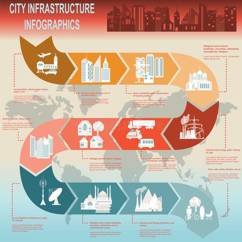Uppsättning av beståndsdelinfrastrukturstaden, vektorinfographics vektor illustrationer