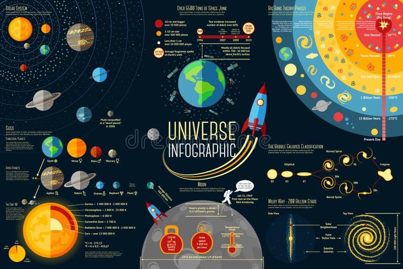 Uppsättning av universum Infographics - solsystem royaltyfri illustrationer