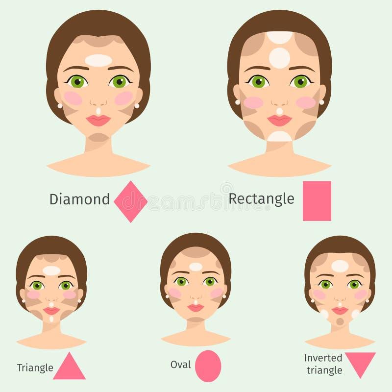 Uppsättningen av den olika kvinnaframsidan skriver kvinnlign för makeup för flickan för former för vektorillustrationteckenet den royaltyfri illustrationer