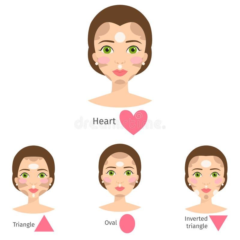 Uppsättningen av den olika kvinnaframsidan skriver kvinnlign för makeup för flickan för former för vektorillustrationteckenet den stock illustrationer