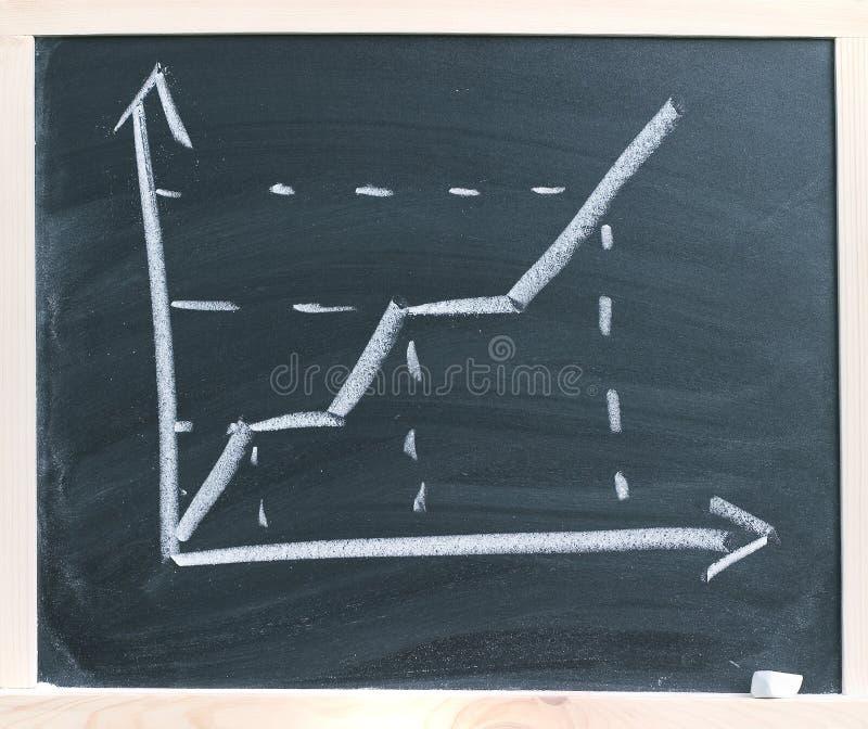 Upward graph. An upward graph on a chalkboard royalty free stock photos