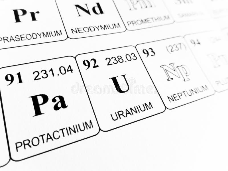 Uranio en la tabla peridica de los elementos foto de archivo download uranio en la tabla peridica de los elementos foto de archivo imagen de ciencia urtaz Images