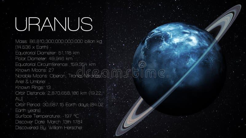 Uranus - Wysoka rozdzielczość Infographic przedstawia jeden obrazy royalty free