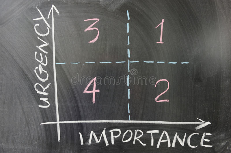 Urgency importance graph stock images