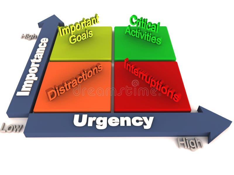 Urgenti importanti danno la priorità a illustrazione di stock