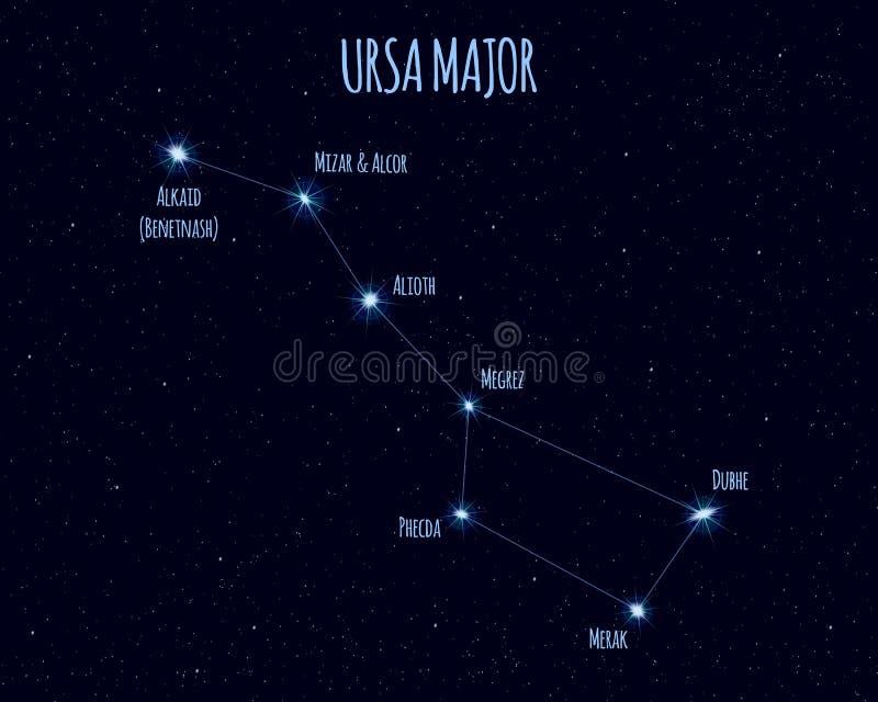 Ursa Major ( Stor björn, stor Dipper) konstellation vektorillustration med namnen av grundläggande stjärnor vektor illustrationer