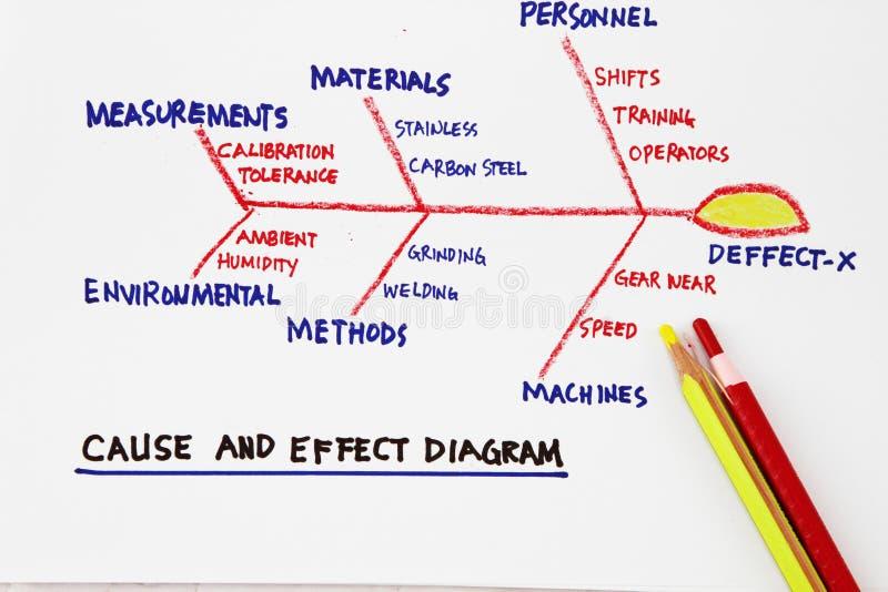 Ursache und Wirkungdiagramm lizenzfreies stockbild