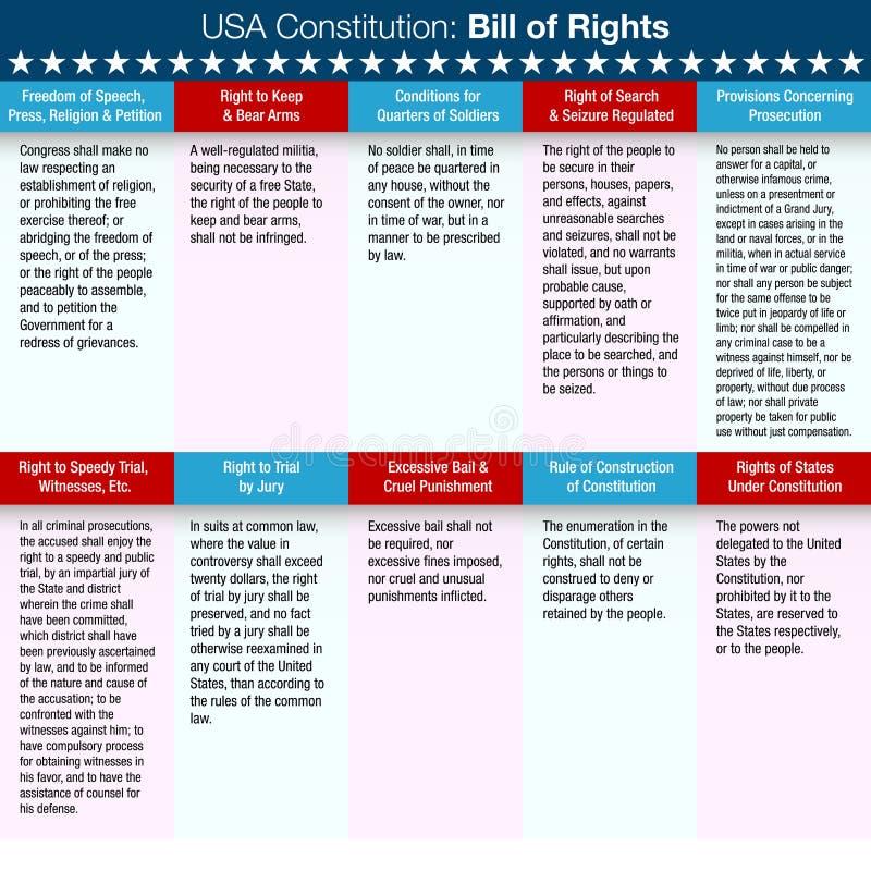 USA konstytuci akt swobód obywatelskich ilustracji