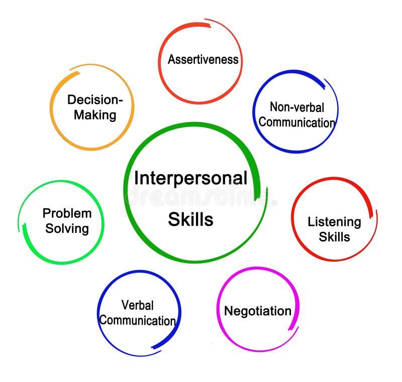 useful-interpersonal-skills-143478047