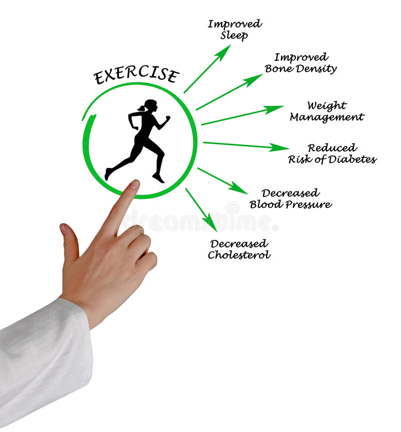 Download Usefulness of exercising stock image. Image of life, pointing - 85633317