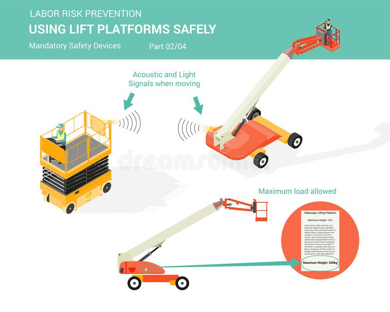 Using lift platforms safely. Part 2 of 4. Isometric white isolated lift platforms mandatory safety devices for using lift platforms safely part 2 of 4 royalty free illustration