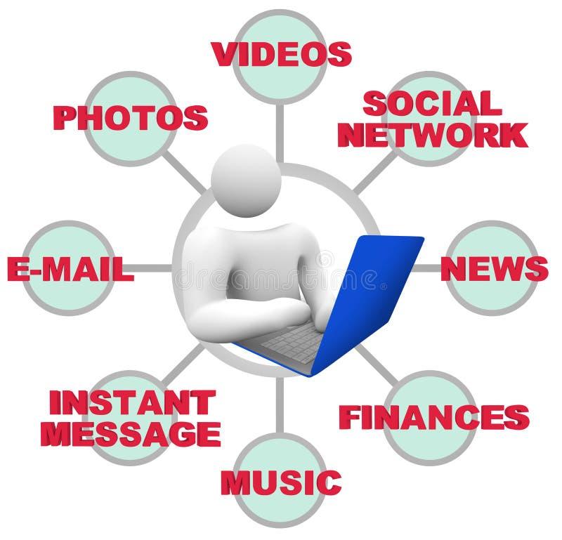 Uso do Internet - pessoa com computador portátil ilustração stock