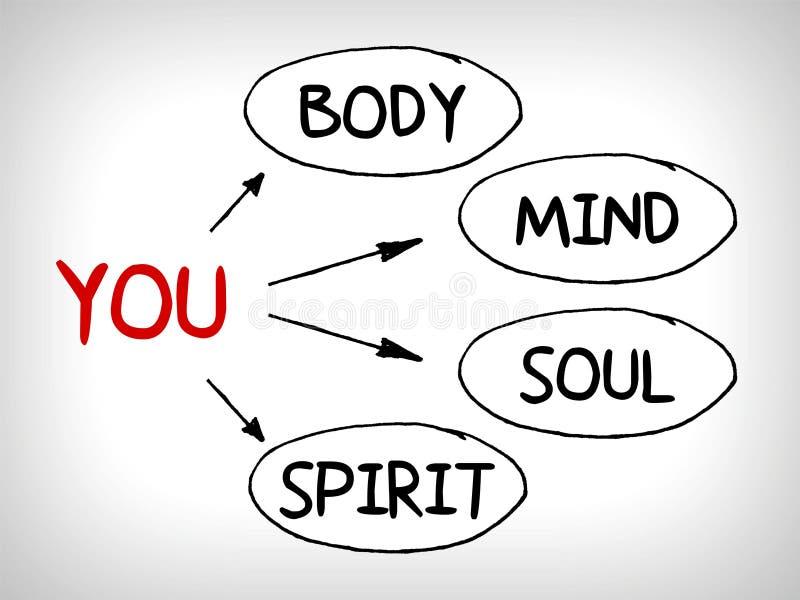 Usted, cuerpo, mente, alma, alcohol - un mapa de mente simple ilustración del vector