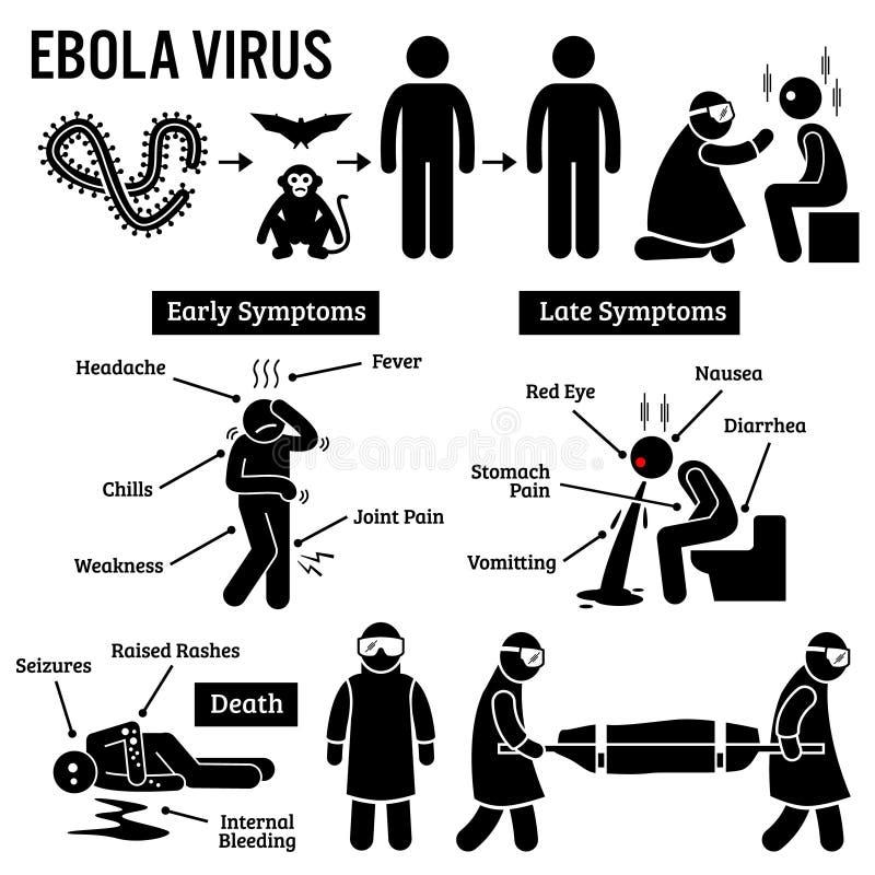 Utbrott Clipart för Ebola virus vektor illustrationer