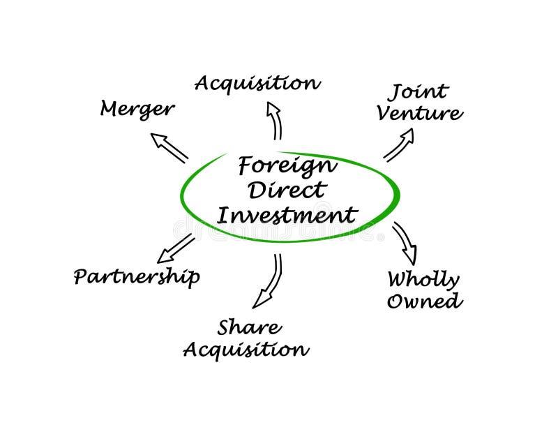Utländsk direkt investering royaltyfri illustrationer