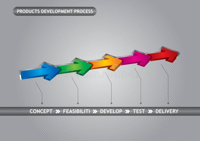 utvecklingsprocessprodukter royaltyfri illustrationer