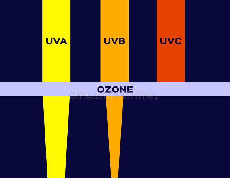UV contre la couche d'ozone du vecteur d'atmosphère terrestre de la terre illustration de vecteur
