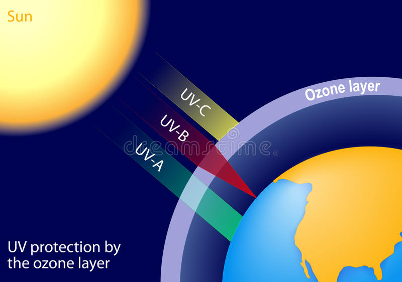 UV protection by the ozone layer vector illustration