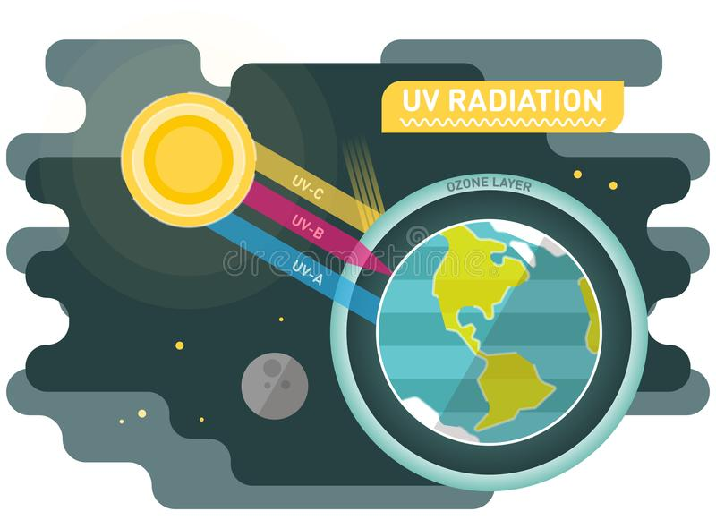UV radiation diagram, graphic vector illustration with sun and planet earth. UV radiation diagram, graphic vector illustration with sun, planet earth and ozone stock illustration