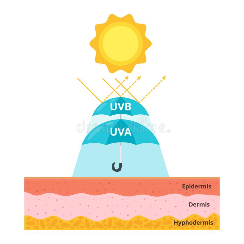 Free Uva And Uvb Protection Concept Stock Photography - 118553132