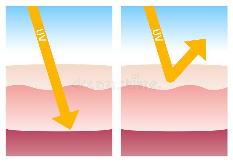 UVbescherming vector illustratie