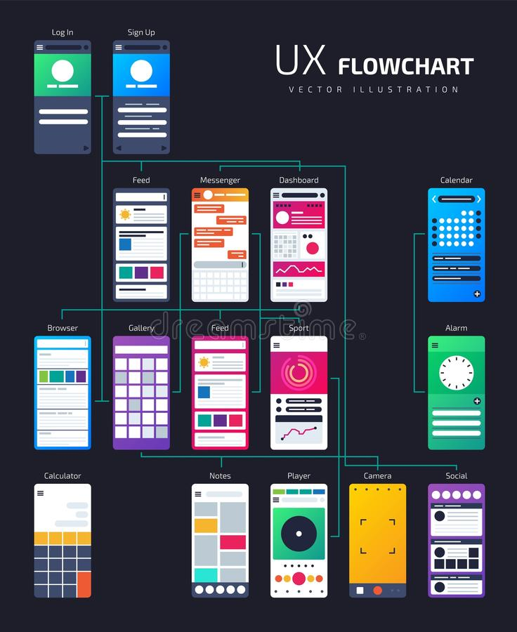 UX UI structure, app flowchart site map. Vector template for development. Interface user app structure, site page navigation illustration vector illustration