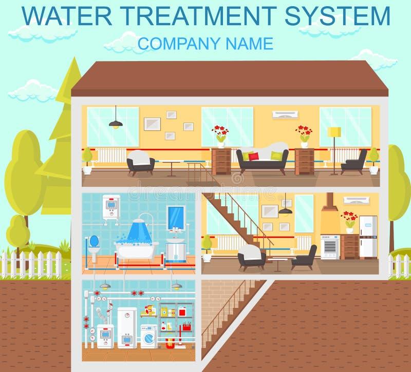 Uzdatnianie wody system Wektorowa płaska ilustracja royalty ilustracja
