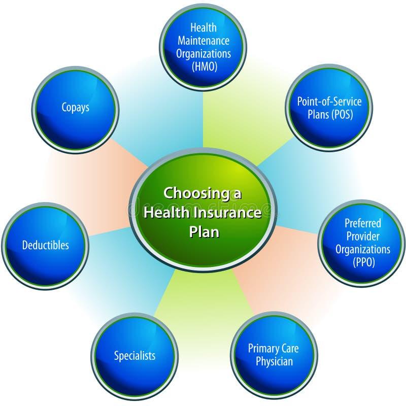 Välja ett sjukförsäkringplandiagram vektor illustrationer