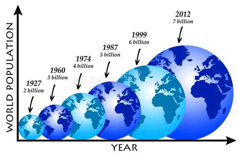 Världsbefolkning royaltyfri illustrationer