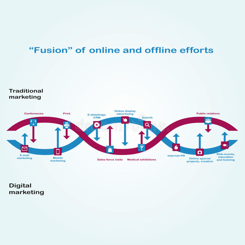 Växelverkan mellan den Digital marknadsföringen och den traditionella marknadsföringen visas som kedja av DNA:t Fusion av online- stock illustrationer