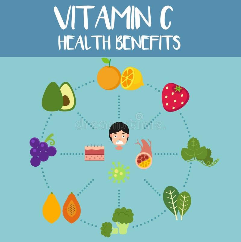 Vård- fördelar av vitamin c, illustration vektor illustrationer