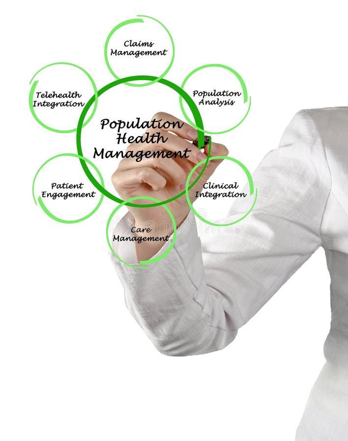 Vård- ledning för befolkning arkivbild