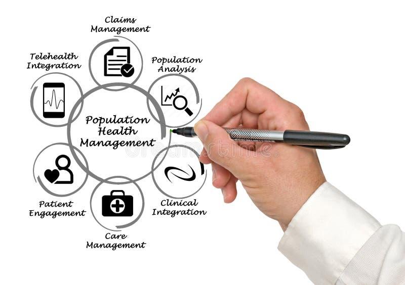 Vård- ledning för befolkning arkivfoton