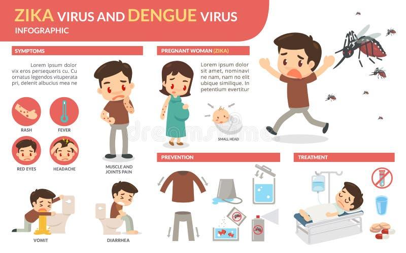 Vírus de Zika e vírus de dengue infographic ilustração do vetor