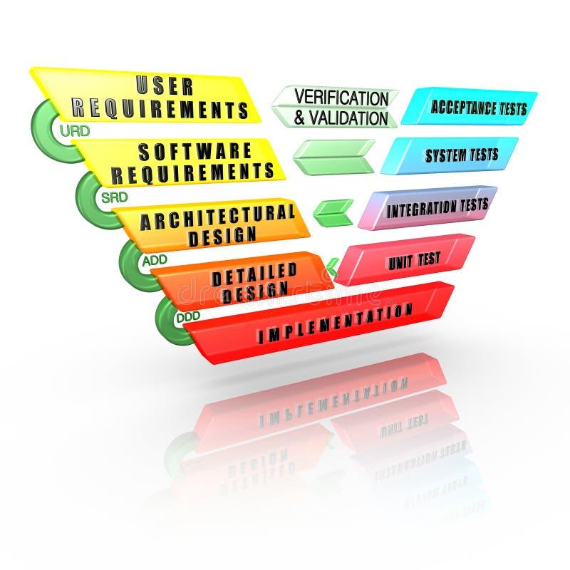 V-Modello dettagliato del ciclo di vita di sviluppo di software illustrazione vettoriale