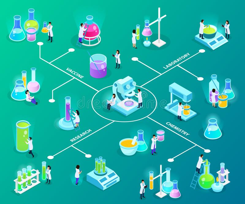 Vaccines Development Isometric Flowchart. Scientists with laboratory equipment during vaccines development isometric flowchart on green background vector royalty free illustration