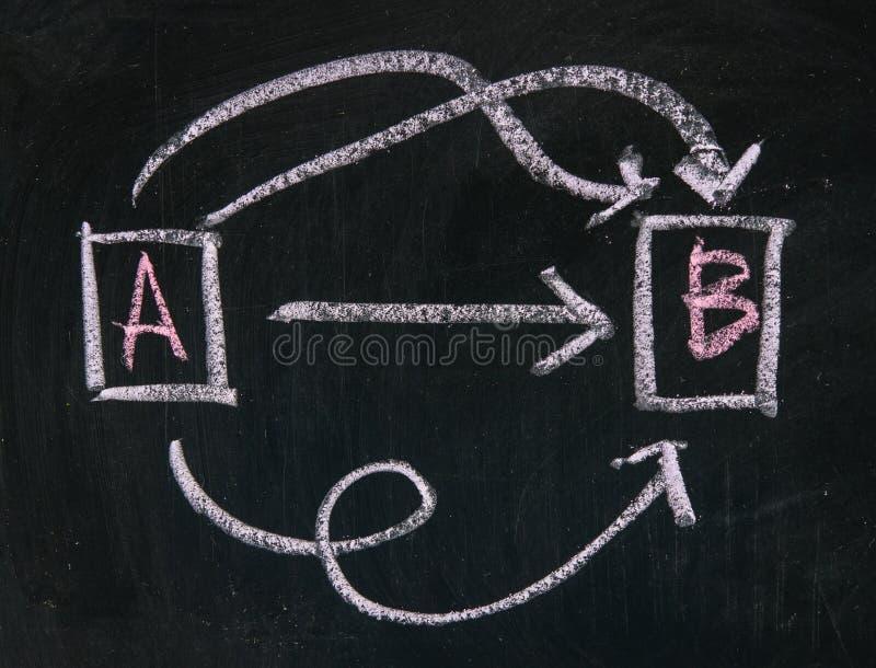 Val alternativ, alternativ, banor, lösningar arkivbild