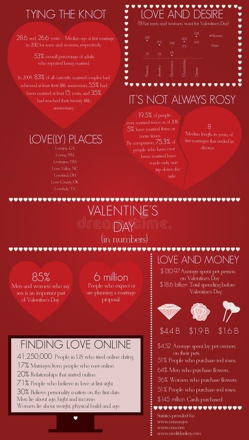 Valentin dag Infographic arkivbild