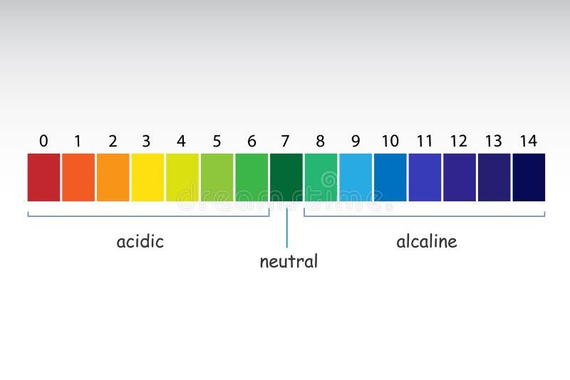 Valeur d'échelle de pH illustration de vecteur