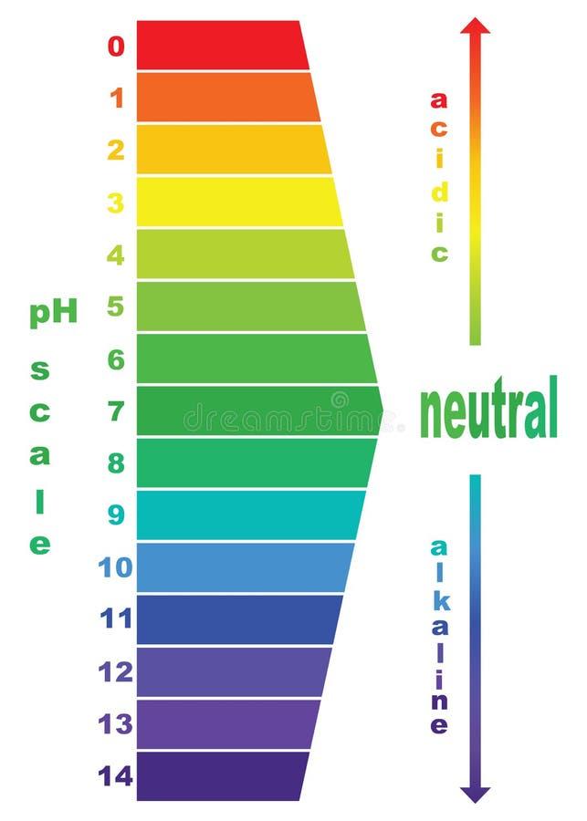 Valeur d'échelle de pH, illustration libre de droits