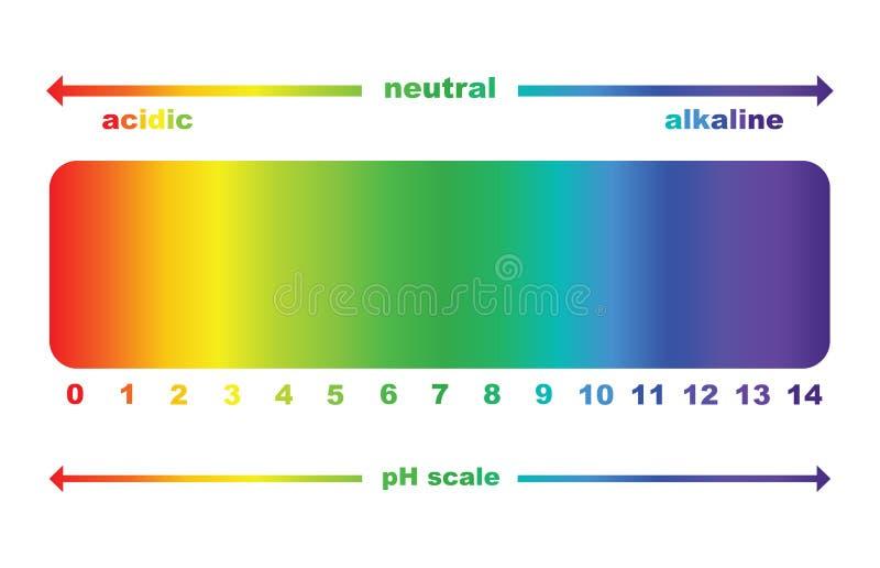 Valeur d'échelle de pH, d'isolement illustration de vecteur