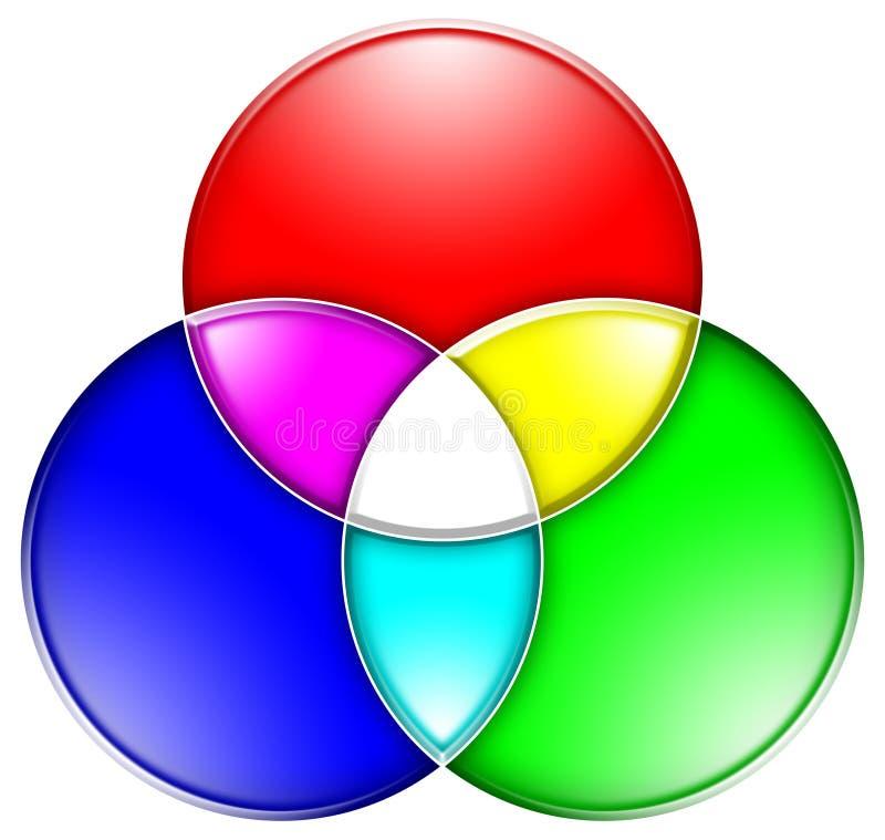 Valeurs de couleur de RVB illustration stock