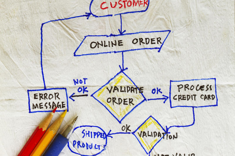 Validation of an order. Flowchart validation of an order in the internet royalty free stock photography