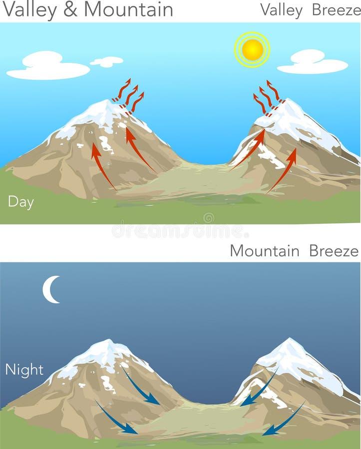 Vallée et montagne illustration de vecteur