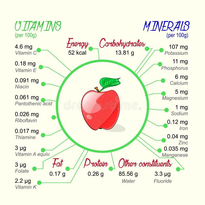 Valor alimenticio de la manzana libre illustration