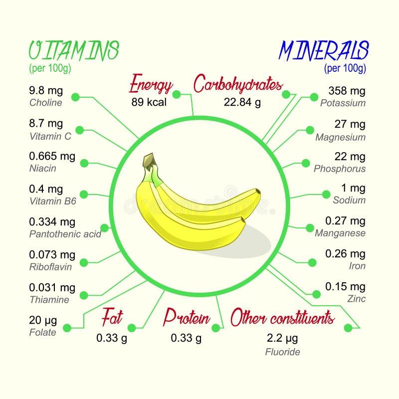 Valor alimenticio del plátano stock de ilustración