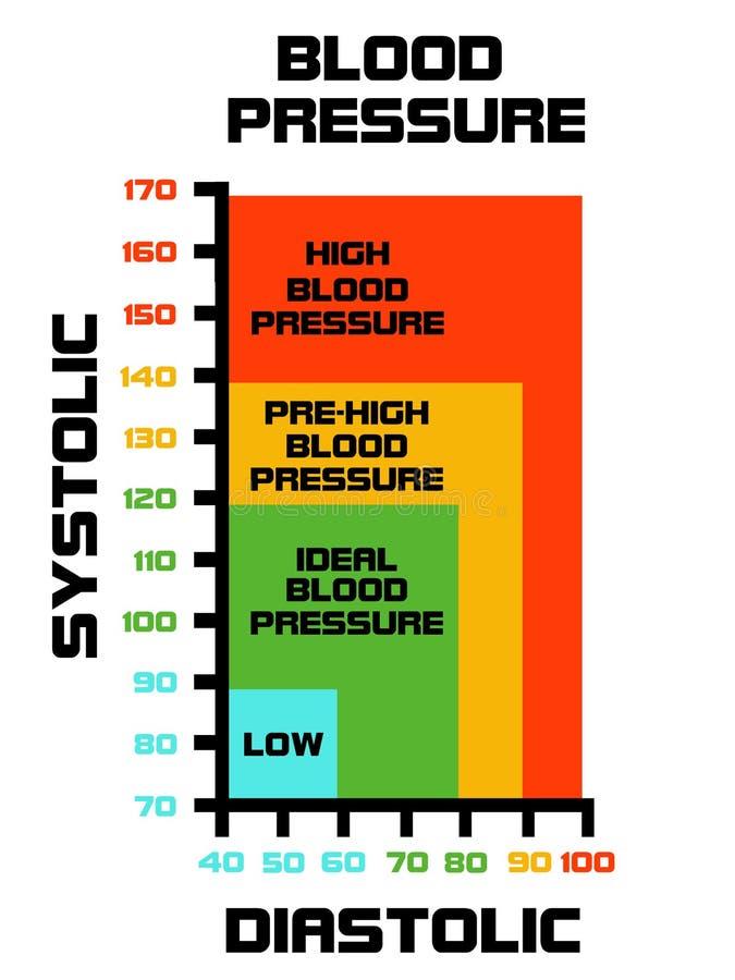 Valore Della Pressione Del Sangue Spiegato Con Diagramma..