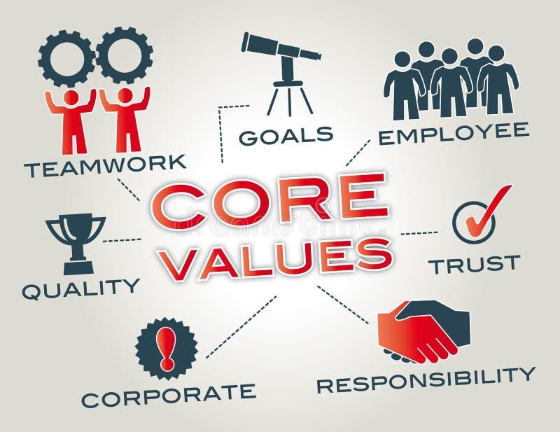 Valori del centro illustrazione vettoriale